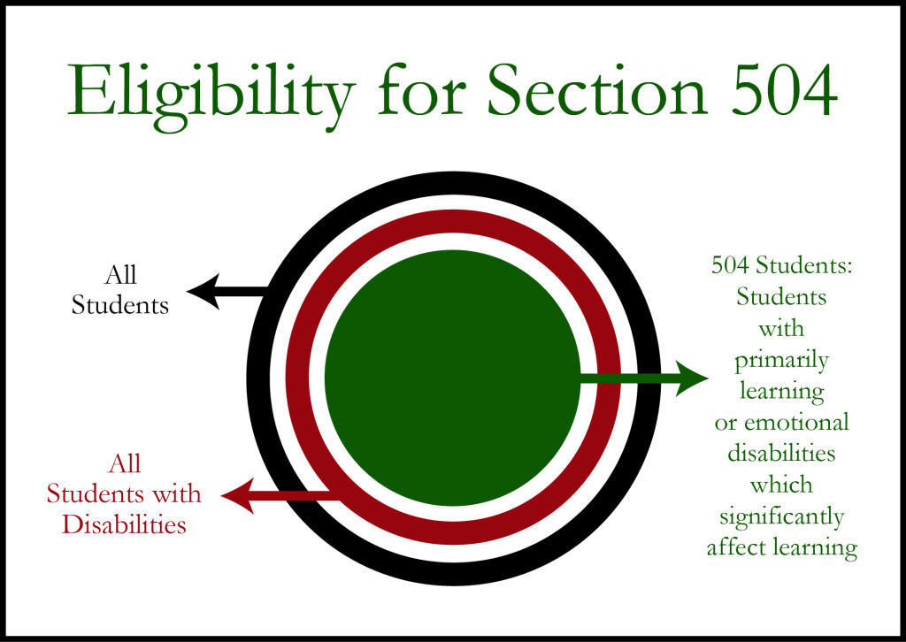Eligibility for Section 504